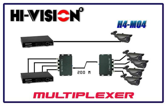H4-MO4 - Hivision multiplexer in Advanced digital technology Colombo Srilanka.